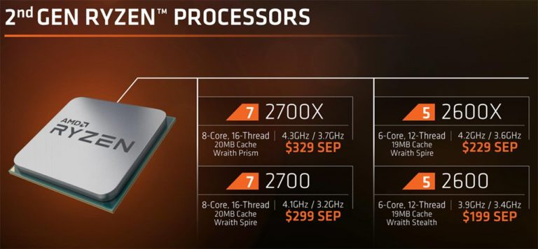 2nd. Generation AMD Ryzen Processors Released – See Specifications, Price and Availability