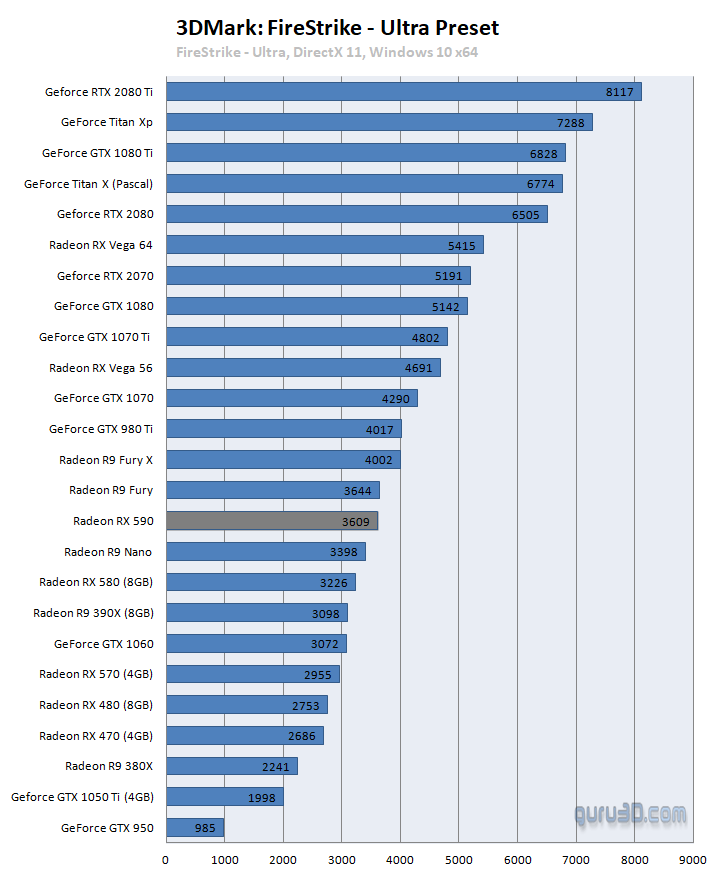 AMD Radeon RX 590 Released and Reviewed - Faster than RX 580