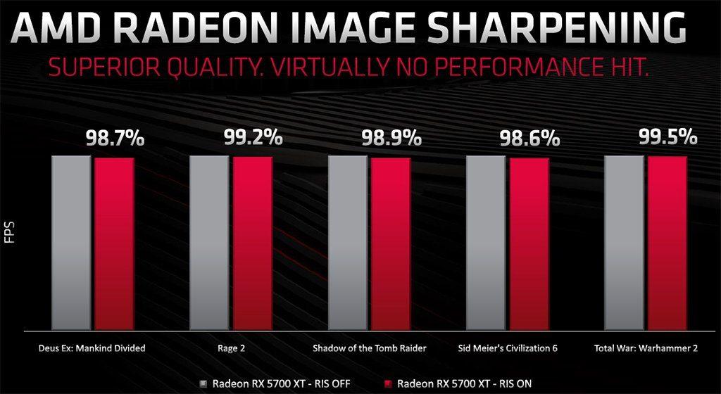 AMD Radeon RX 5700 XT RIS Off On