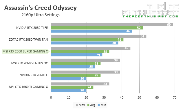 msi rtx 2060 super gaming x assassins creed odyssey 2160p benchmark