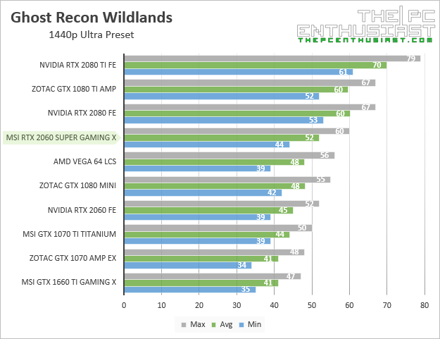 msi rtx 2060 super gaming x ghost recon wildlands 1440p benchmark