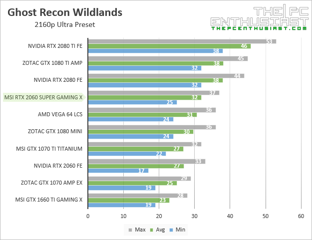 msi rtx 2060 super gaming x ghost recon wildlands 2160p benchmark