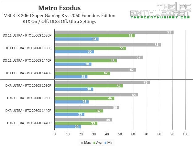 msi rtx 2060 super gaming x metro exodus rtx benchmarks