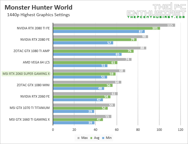 msi rtx 2060 super gaming x monster hunter world 1440p benchmark