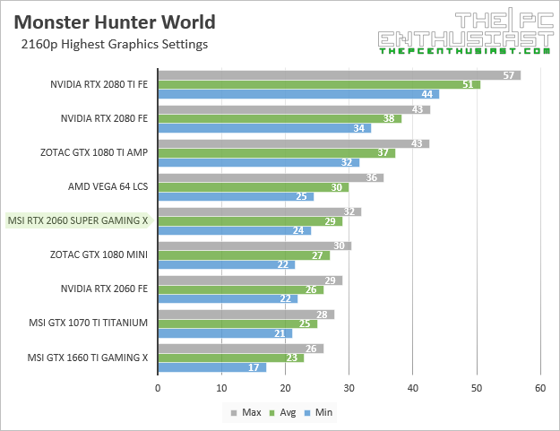 msi rtx 2060 super gaming x monster hunter world 2160p benchmark