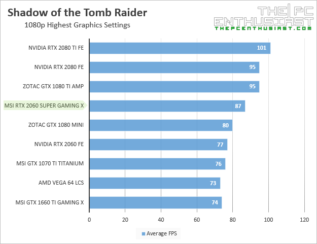 msi rtx 2060 super gaming x shadow of the tomb raider 1080p benchmark