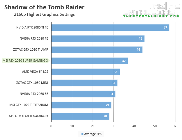 msi rtx 2060 super gaming x shadow of the tomb raider 2160p benchmark