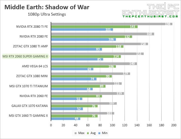 msi rtx 2060 super gaming x shadow of war 1080p benchmark