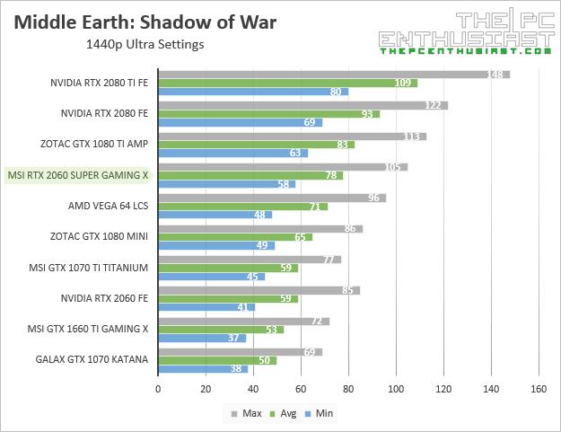 msi rtx 2060 super gaming x shadow of war 1440p benchmark