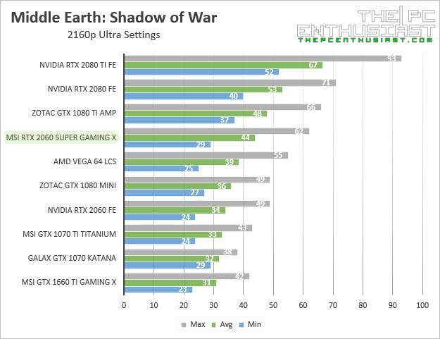 msi rtx 2060 super gaming x shadow of war 2160p benchmark