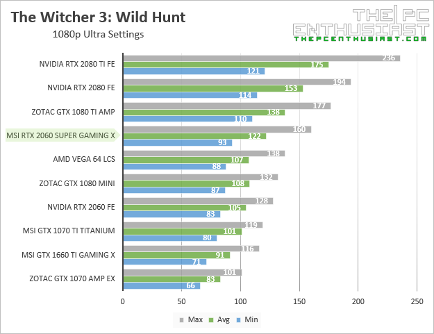 msi rtx 2060 super gaming x witcher 3 1080p benchmark