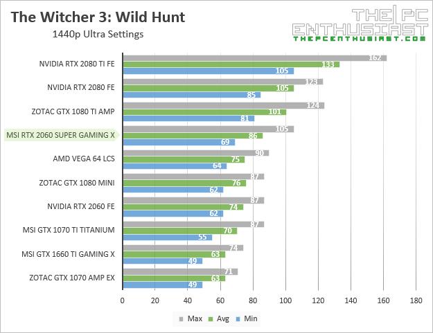 msi rtx 2060 super gaming x witcher 3 1440p benchmark