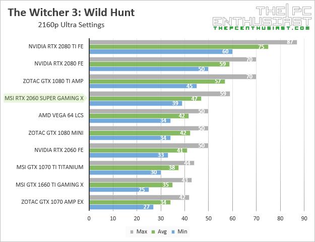 msi rtx 2060 super gaming x witcher 3 2160p benchmark