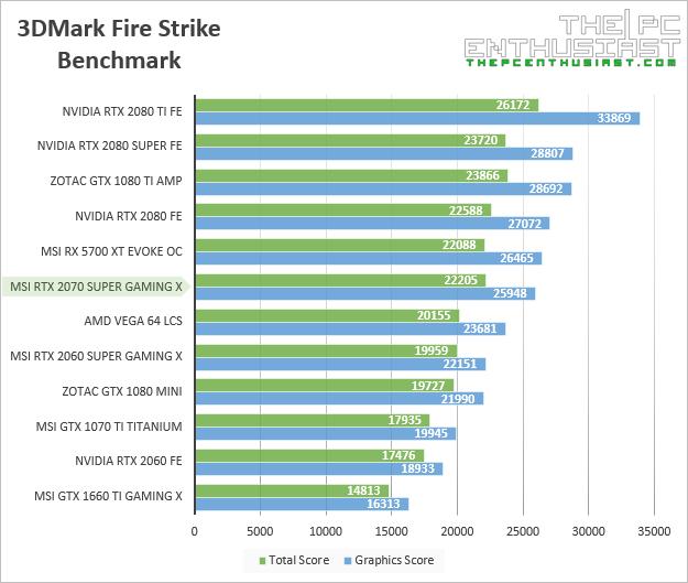 msi rtx 2070 super gaming x 3dmark fire strike benchmark
