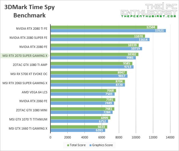 msi rtx 2070 super gaming x 3dmark time spy benchmark