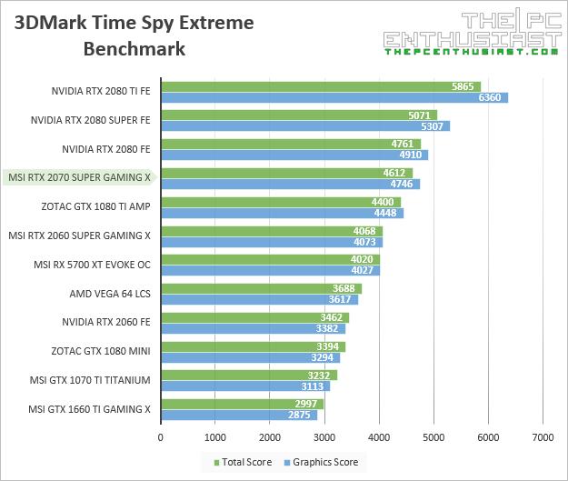 msi rtx 2070 super gaming x 3dmark time spy extreme benchmark