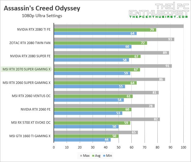 msi rtx 2070 super gaming x assassins creed odyssey 1080p benchmark