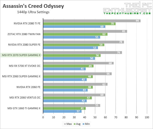 msi rtx 2070 super gaming x assassins creed odyssey 1440p benchmark