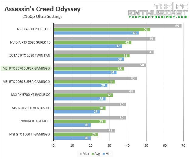 msi rtx 2070 super gaming x assassins creed odyssey 2160p benchmark