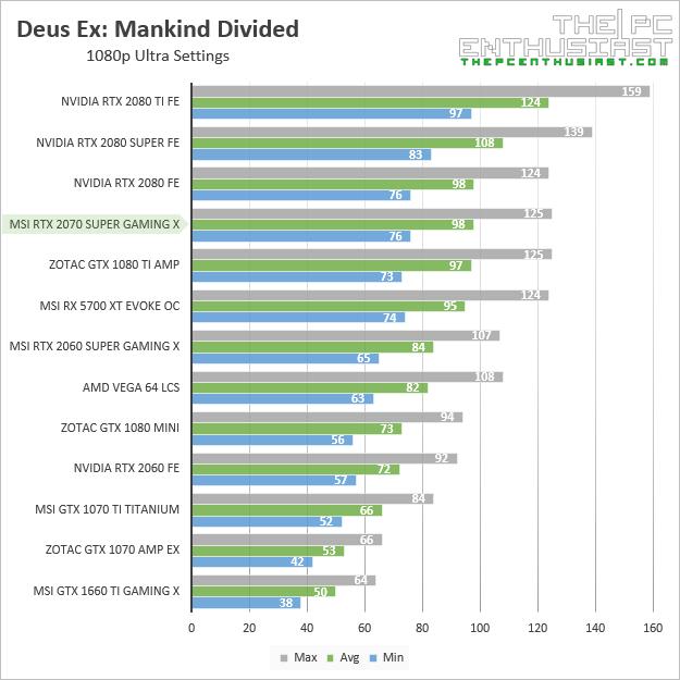 msi rtx 2070 super gaming x deus ex mankind divided 1080p benchmark