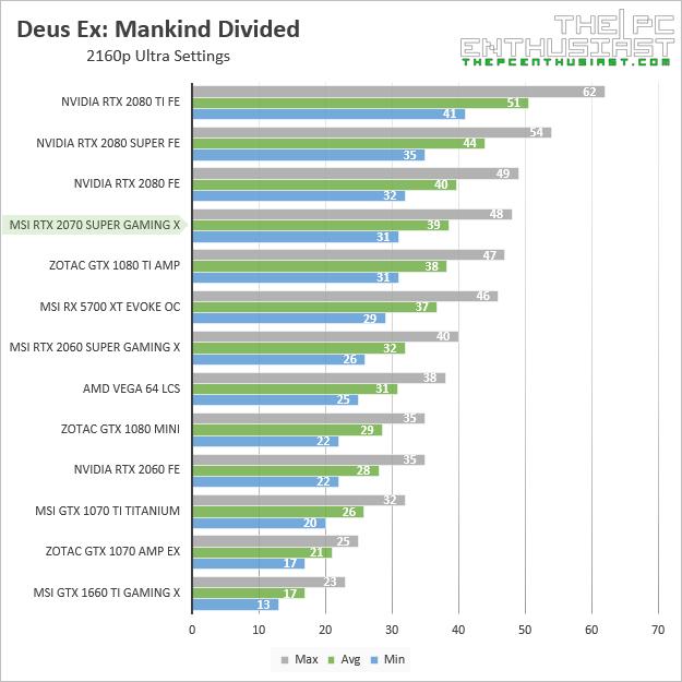 msi rtx 2070 super gaming x deus ex mankind divided 2160p benchmark