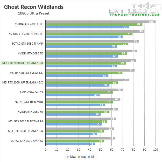 msi rtx 2070 super gaming x ghost recon wildlands 1080p benchmark