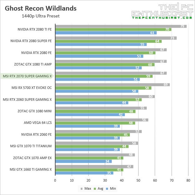 msi rtx 2070 super gaming x ghost recon wildlands 1440p benchmark