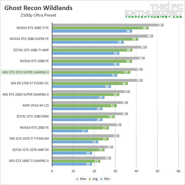 msi rtx 2070 super gaming x ghost recon wildlands 2160p benchmark