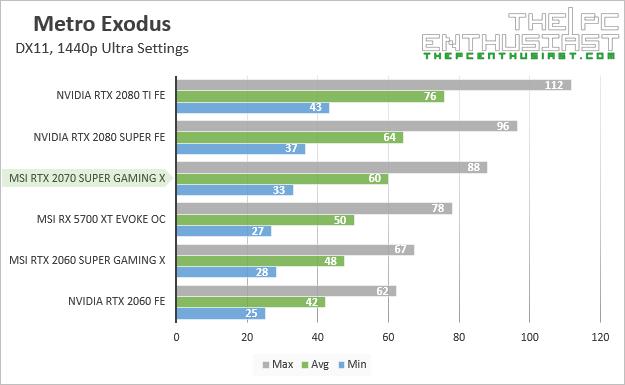 msi rtx 2070 super gaming x metro exodus 1440p benchmark