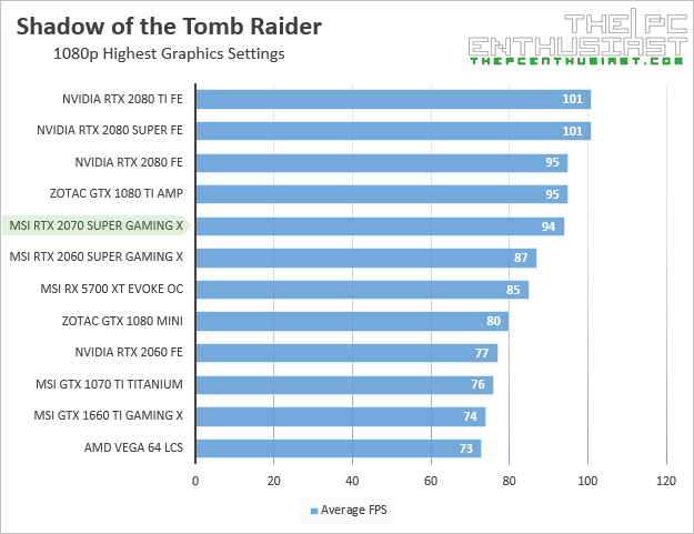 msi rtx 2070 super gaming x shadow of the tomb raider 1080p benchmark