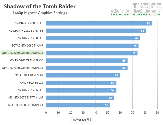 msi rtx 2070 super gaming x shadow of the tomb raider 1440p benchmark