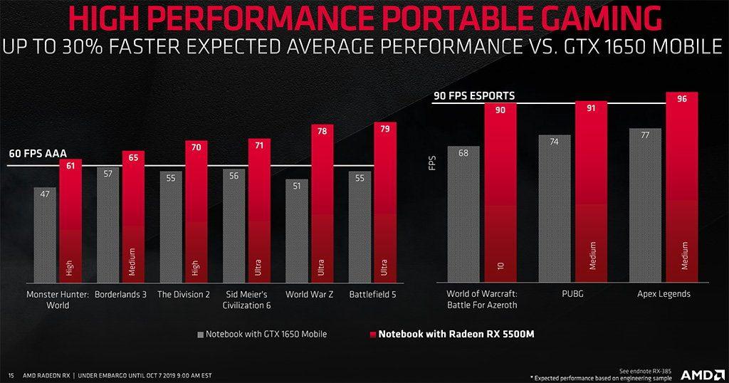 AMD RX 5500M vs GTX 1650 Mobile