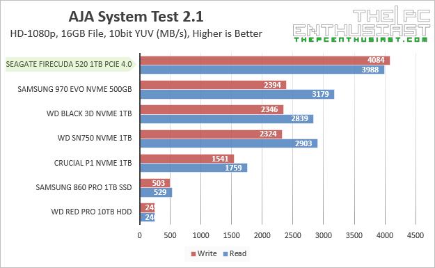 Seagate FireCuda 520 AJA Benchmarks