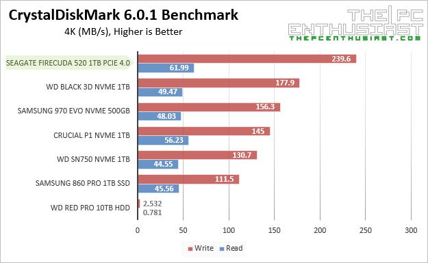 Seagate FireCuda 520 CrystalDiskMark 4K Benchmarks