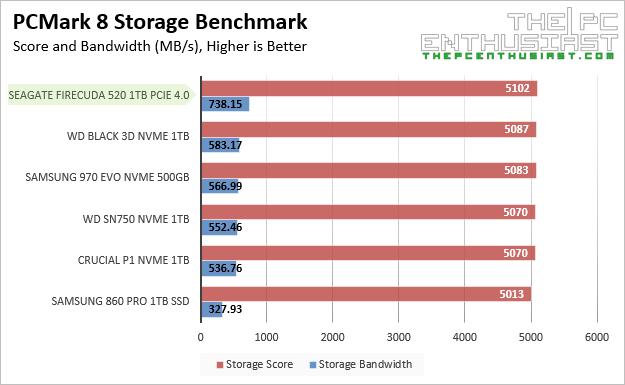Seagate FireCuda 520 PCMark 8 Storage Benchmarks