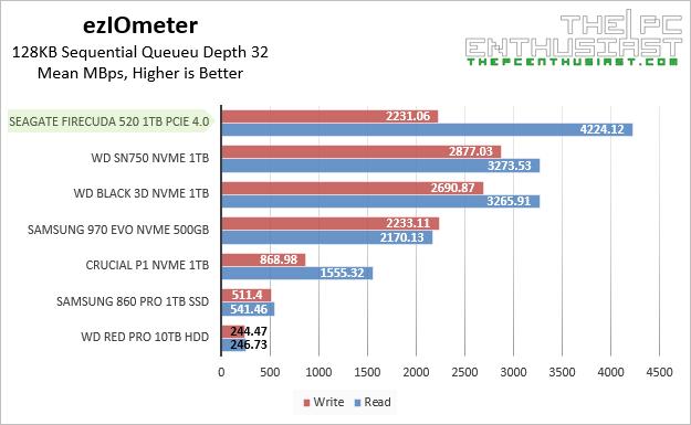 Seagate FireCuda 520 ezIOmeter 128KB Sequential Benchmarks