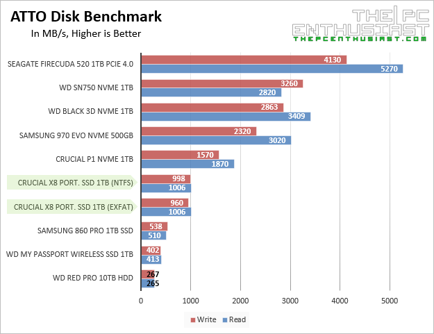 crucial x8 ssd atto disk benchmark