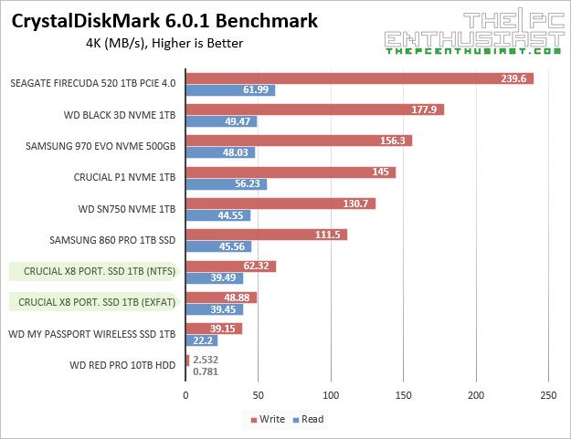 crucial x8 ssd crystaldiskmark 4kb random benchmark