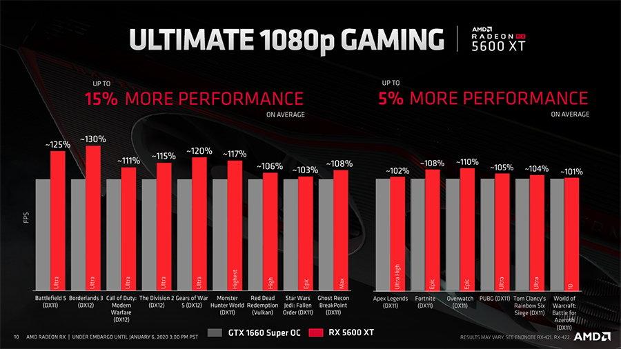AMD RX 5600 XT和GTX 1660 Super OC