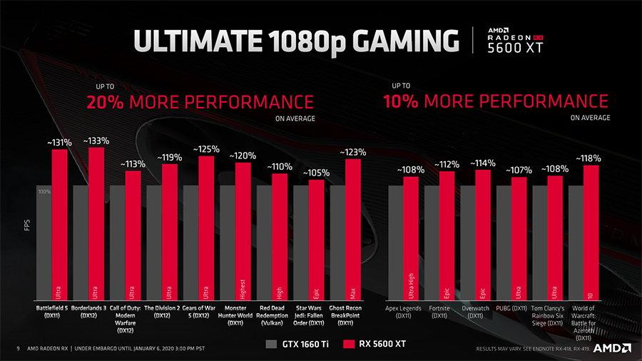 AMD RX 5600 XT和GTX 1660 Ti