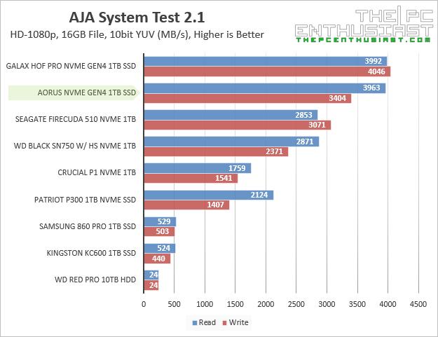 aorus nvme gen4 aja system benchmark