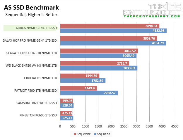 aorus nvme gen4 as ssd sequential benchmark