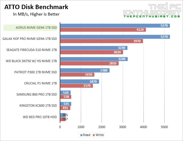 aorus nvme gen4 atto disk benchmark