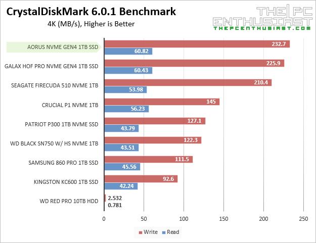 aorus nvme gen4 crystaldiskmark 4k benchmark