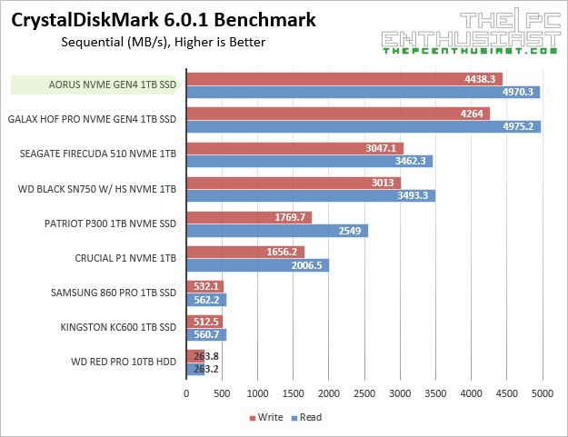 aorus nvme gen4 crystaldiskmark sequential benchmark
