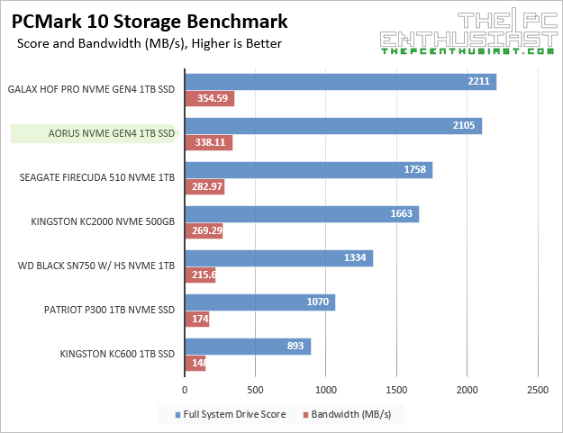 aorus nvme gen4 pcmark10 storage benchmark