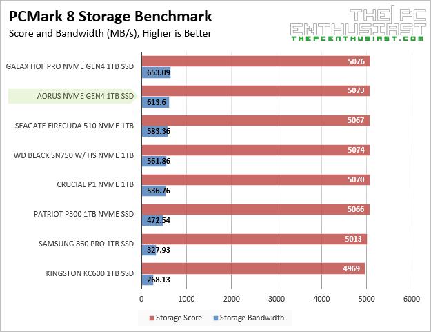 aorus nvme gen4 pcmark8 storage benchmark