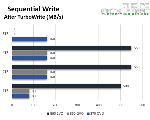 samsung 870 qvo vs 860 qvo evo sequential write after turbowrite