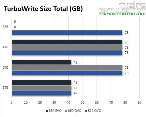 samsung 870 qvo vs 860 qvo evo turbo write size total