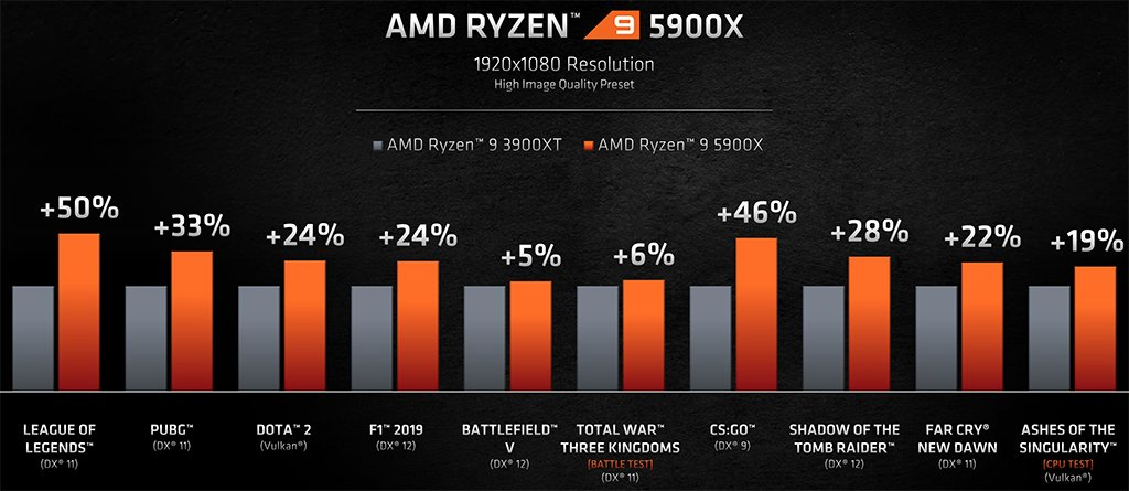 adm ryzen 9 5900xt vs 3900xt gaming benchmark